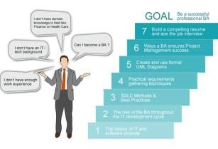 BA/QA(BUSINESS ANALYST/QUALITY ANALYST) TRAINING & 100% JOB PLACEMENT