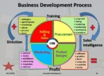 Business Development Manager – Outside Sales Position – Automotive (North Carolina)