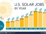 Make $3000 – $4000 wk giving away Solar energy discounts (Baltimore)